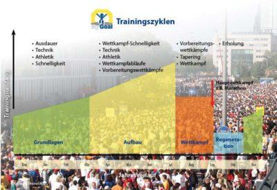 Die 3 Trainingsprinzipien der Zyklisierung