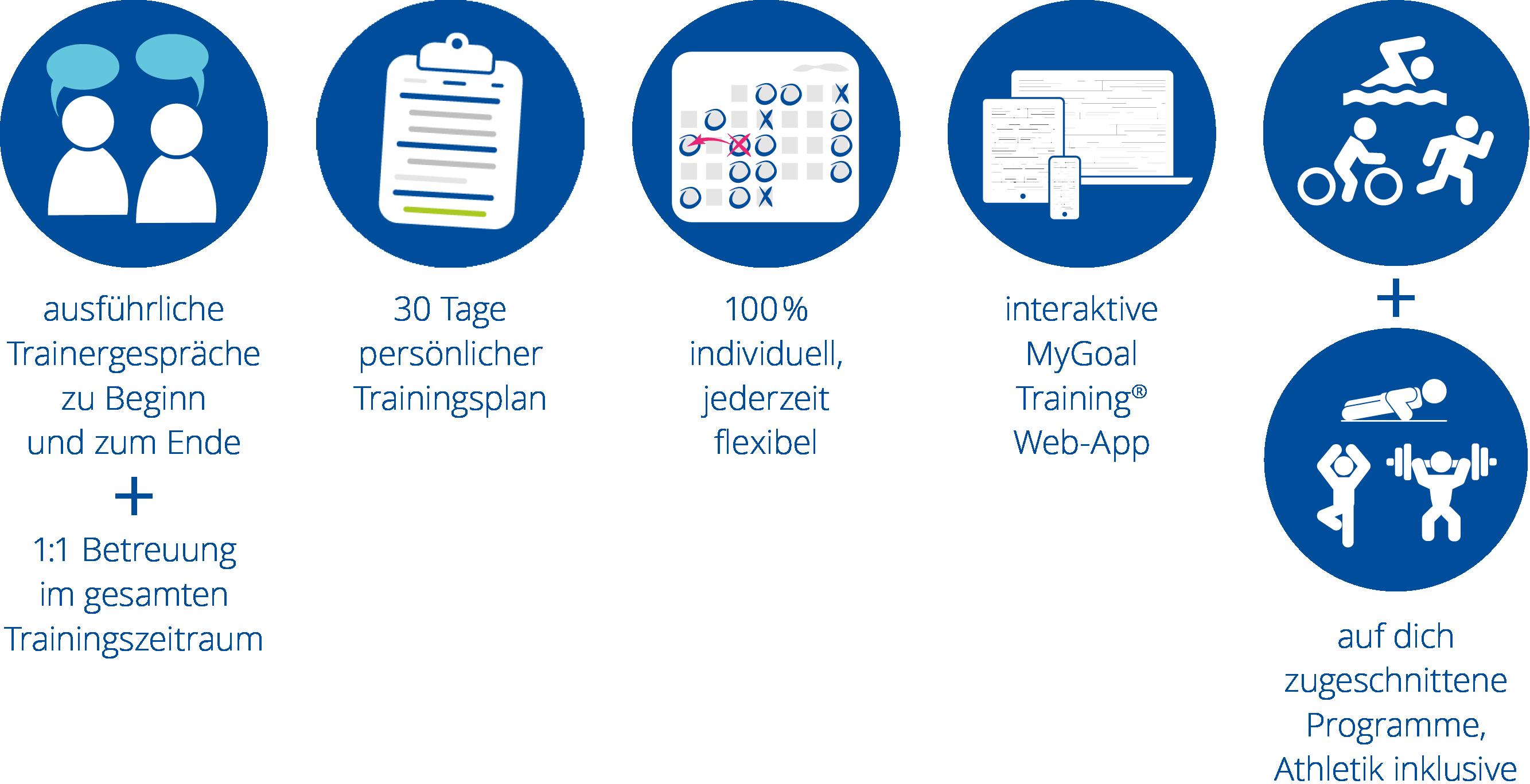 MyGoal Training® | 30 Tage kostenfrei testen Paket